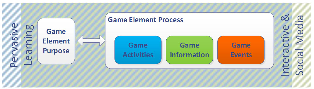 Figure 1 – SG element methodological approach.
