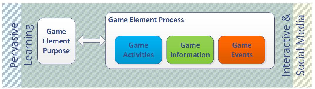 Figure 1 – SG element methodological approach.